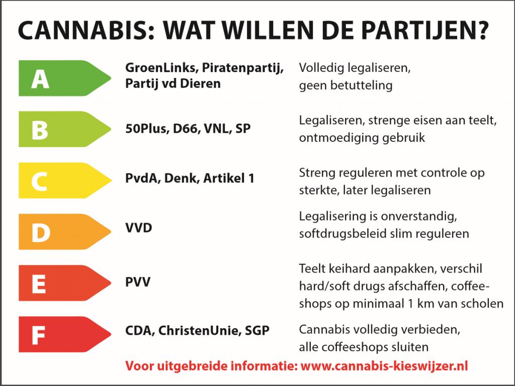 Energie-label-cannabis-VOC_png-1024x767